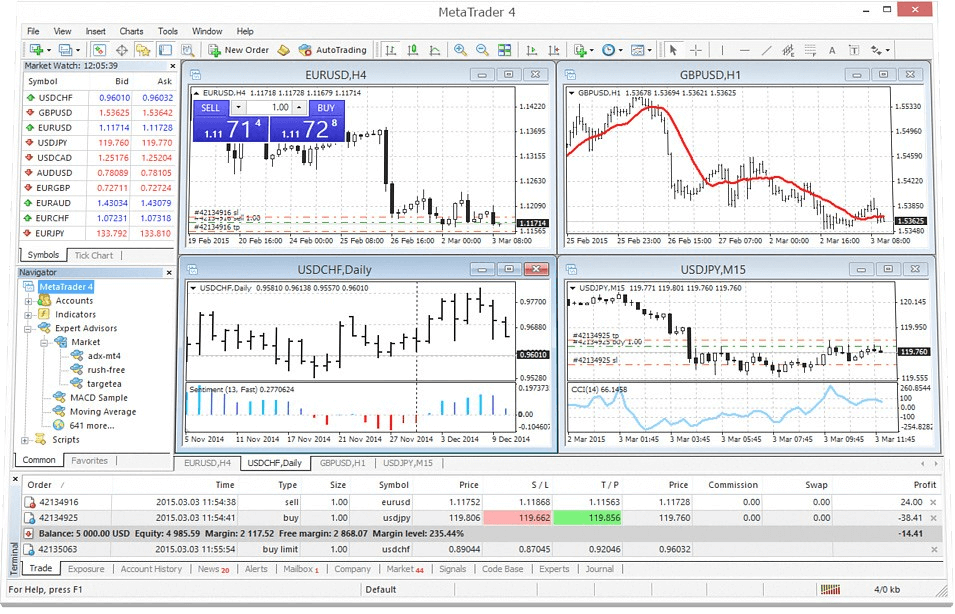 MetaTrader 4 Screens