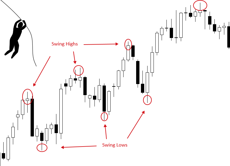 Swing Trading Highs and Lows