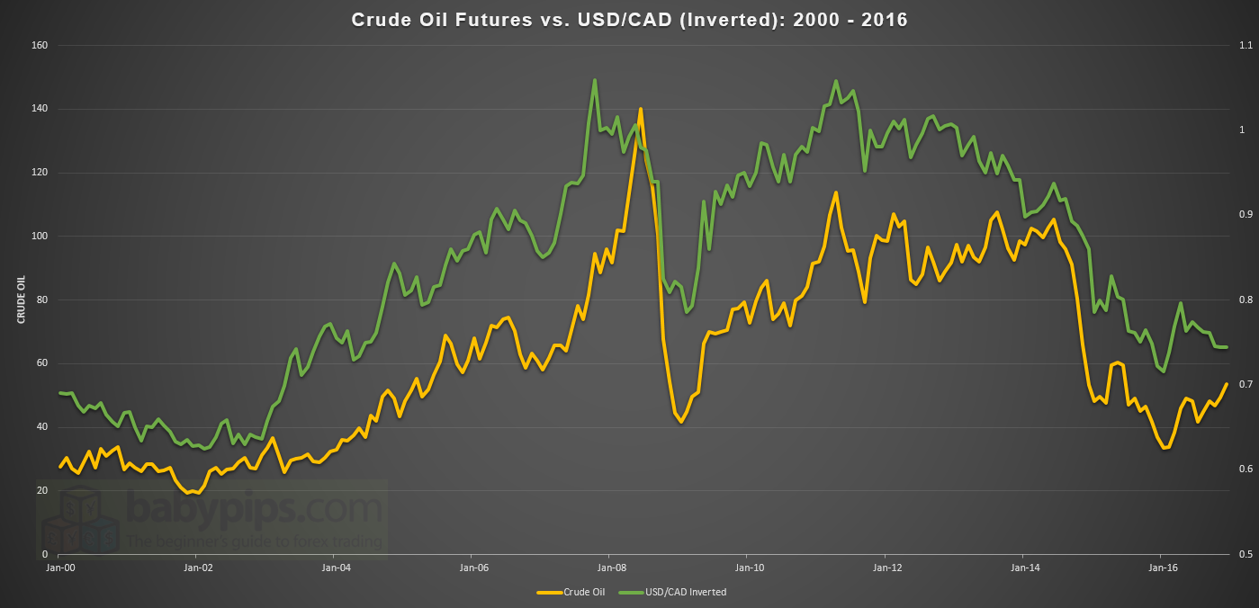 Crude Oil Vs Usd Cad Inverted