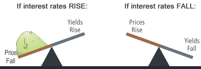 Bond Yields Vs. Bond Price