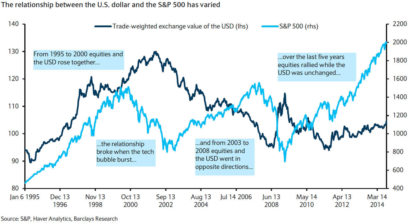 Relationship Between USD and S&P500