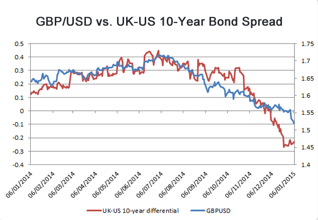 GBP/USD vs. US-UK Bond Spread