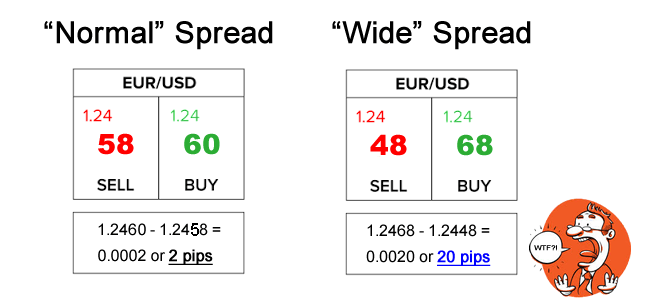 Wide Forex Broker Spread