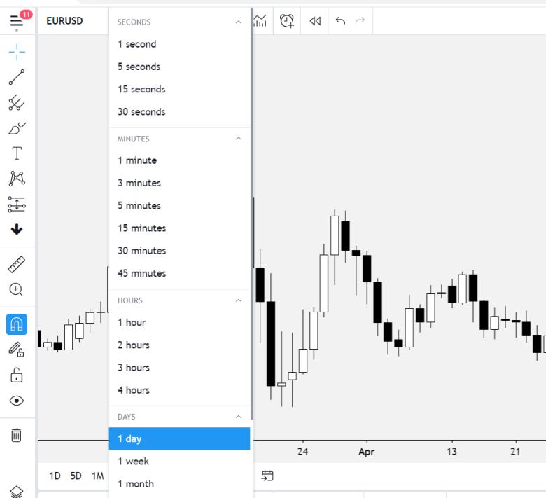 forex trading multiple time frames