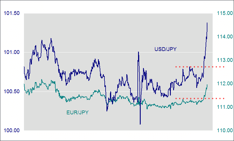 USD/JPY and EUR/JPY