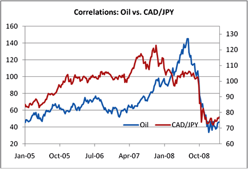 Oil and CAD/JPY Correlation
