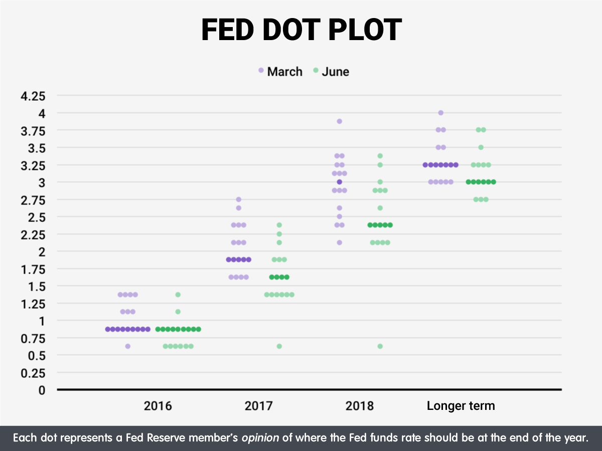 Fed Dot Plot