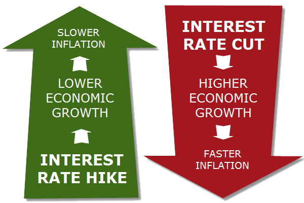Interest Rate Hikes vs Interest Rate Cuts