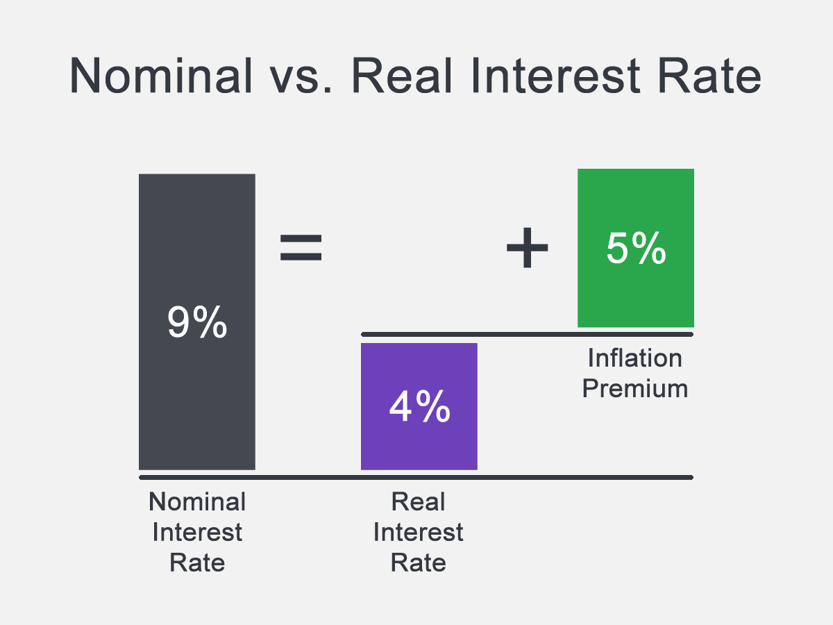 Nominal vs. Real Interest Rate