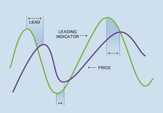 Forex leading vs lagging indicators
