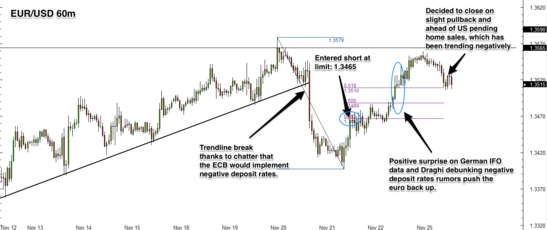 Looking for a Pullback on EUR/USD - Closed - BabyPips com