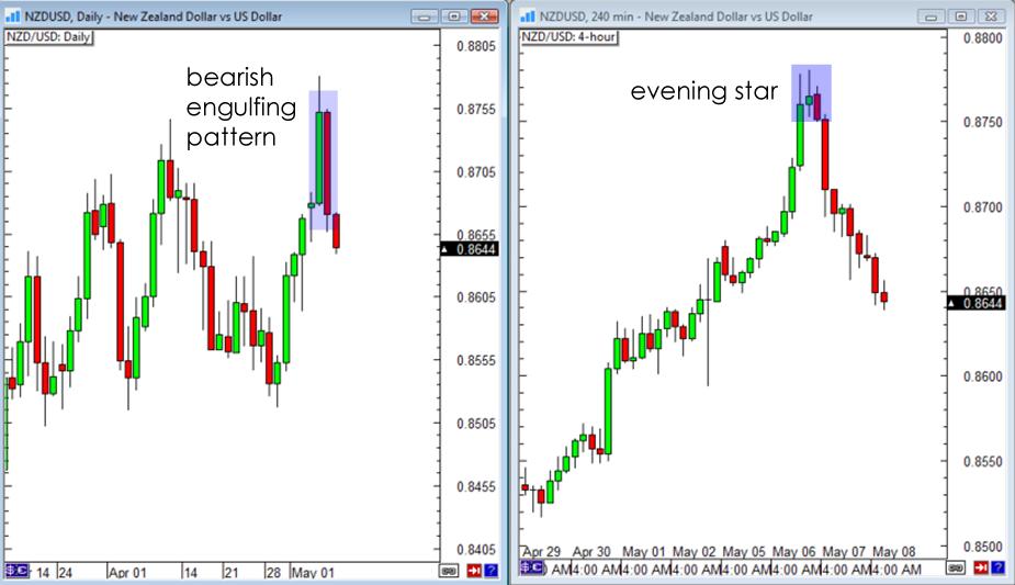 Long term forex charts