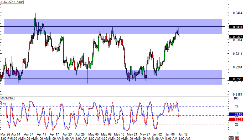 Forex 12 hour chart