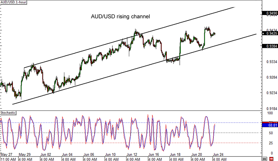 USD to --- Chart