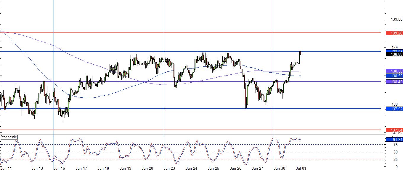 Forex eur jpy chart