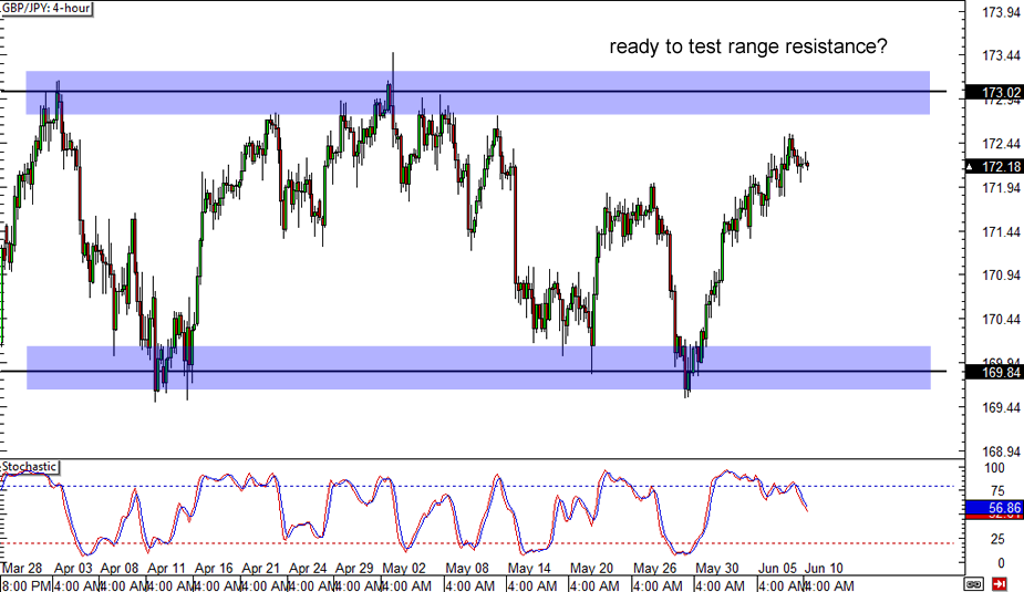 Gbp jpy live forex chart