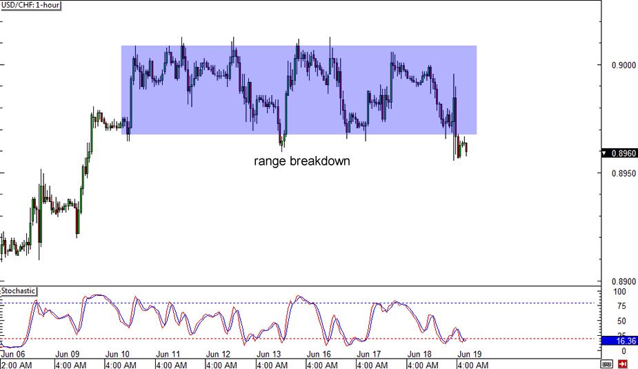 Forex chart pattern alert