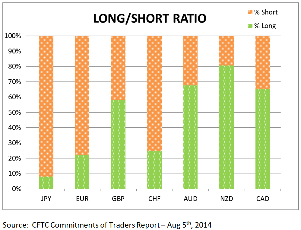 Forex long short ratio