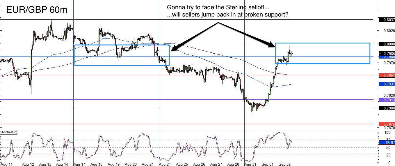 Eur gbp forex chart