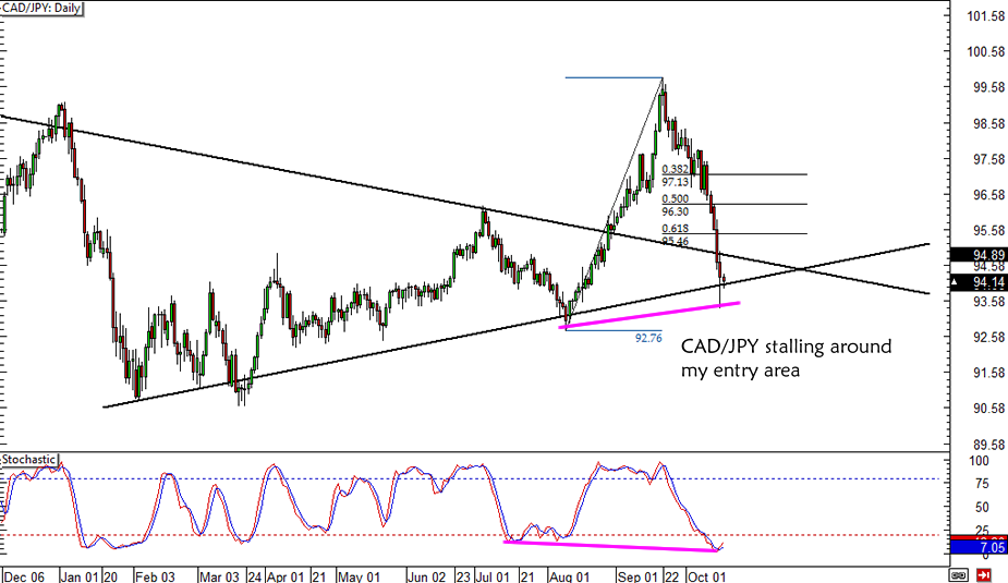 Cad Jpy Daily Forex Chart