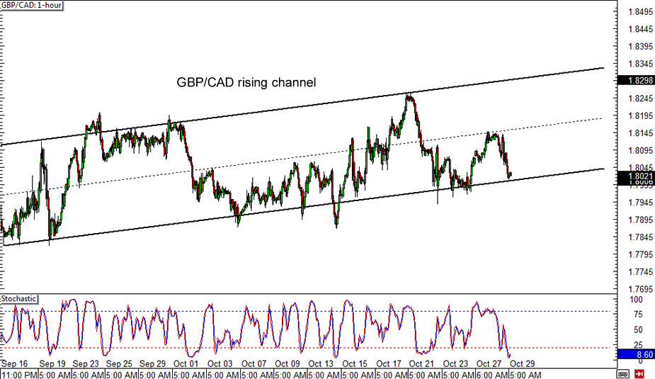 Forex cad gbp