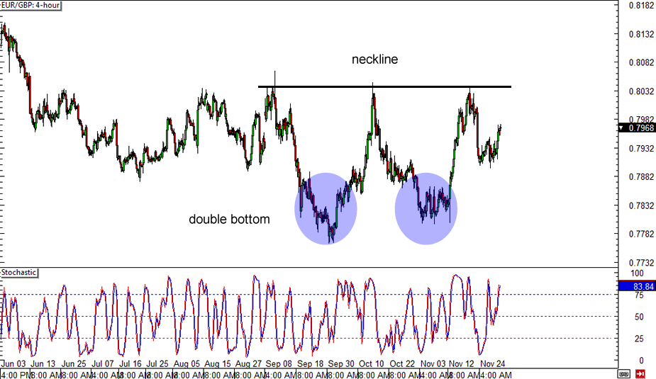 Eur try forex chart