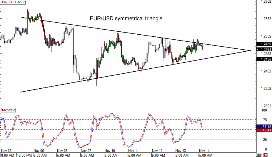 Eur usd chart forexpros