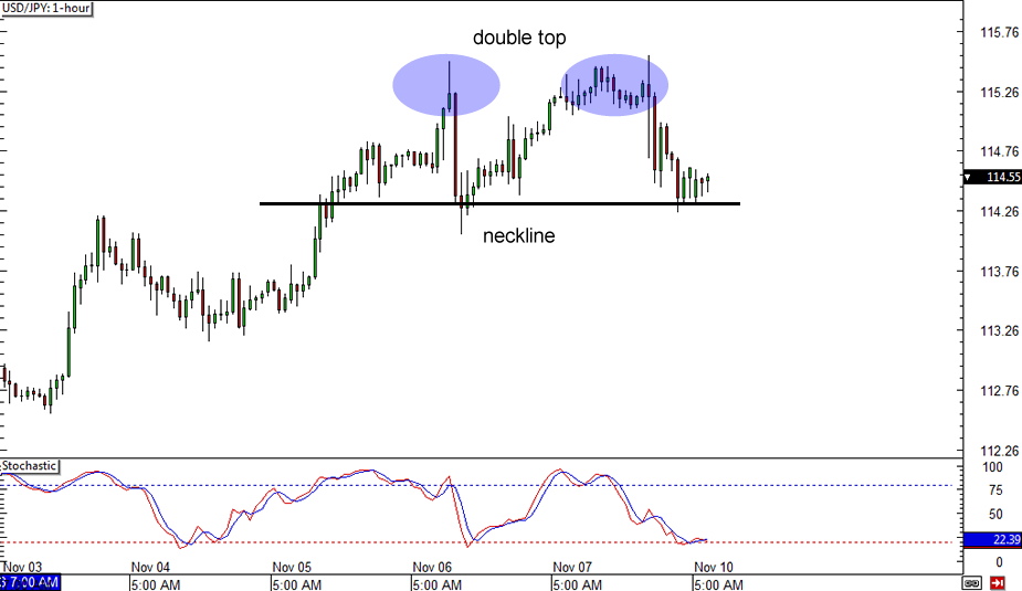 Arti double top forex