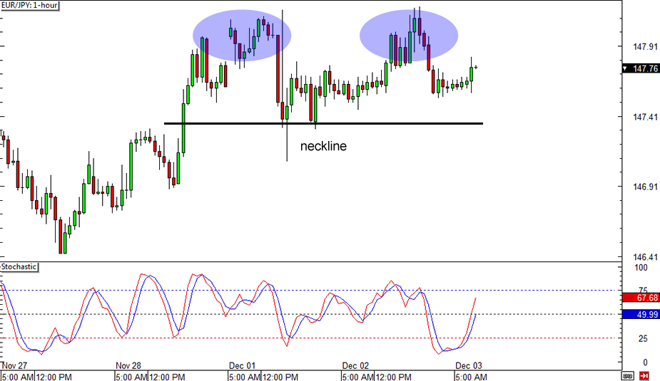 Daily chart forex system