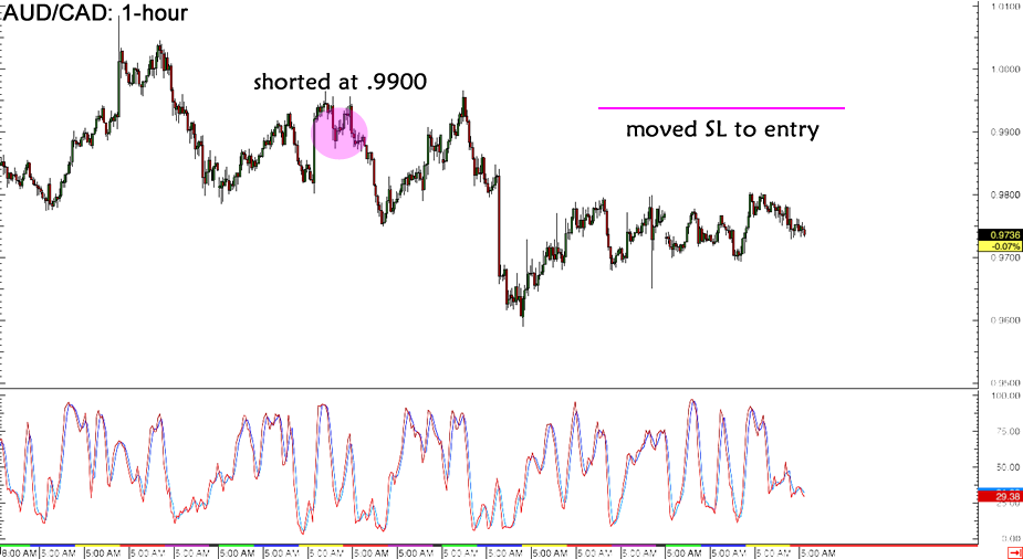 Forex Trade Updates: AUD/CAD and AUD/USD - BabyPips.com
