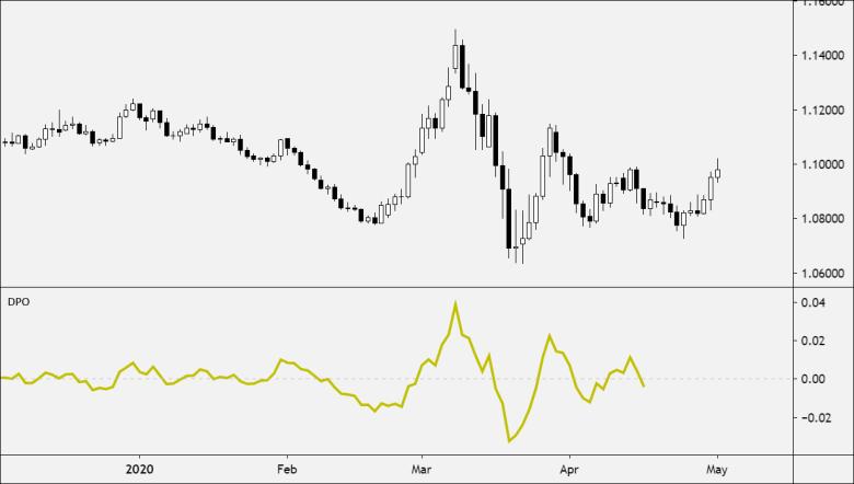 Detrended Price Oscillator(DPO)