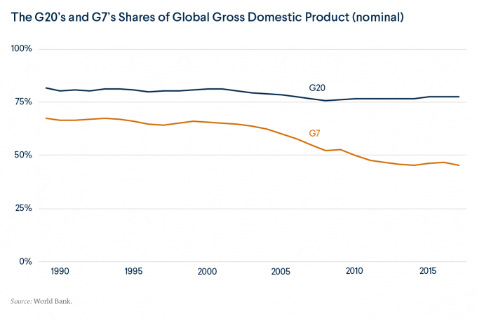 G20 share of GDP