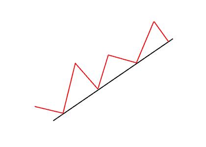 Ascending Trend Line
