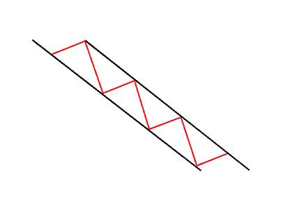 Descending Channel