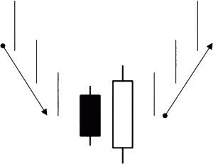 Bullish Engulfing Pattern