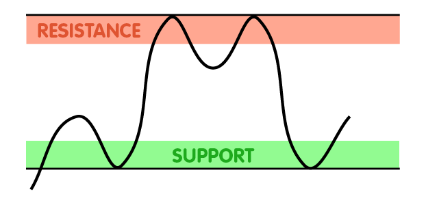 Horizontal Channel as Support and Resistance