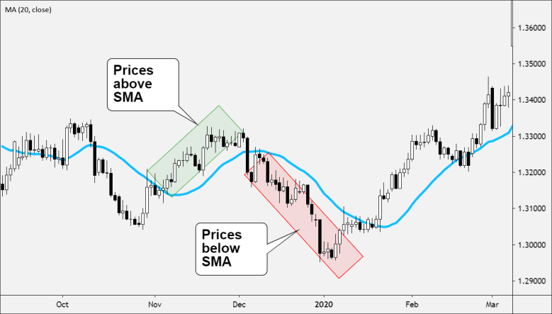 Price above or below SMA