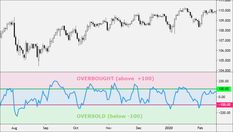 CCI with ovberough and oversold levels