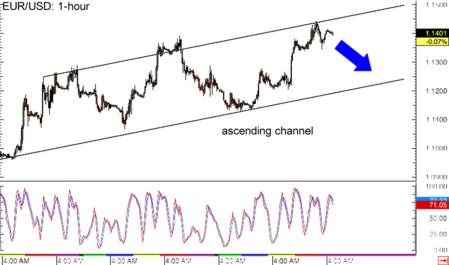 Eur usd charts forex