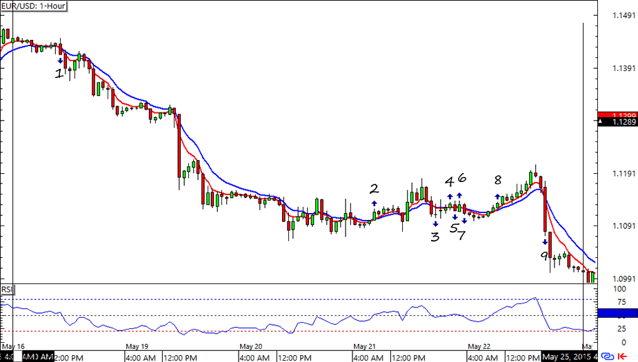 Forex 1 hour system