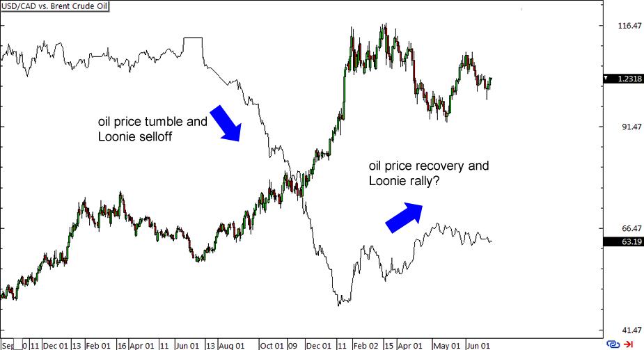 Usd Cad Vs B Crude Oil Daily Chart