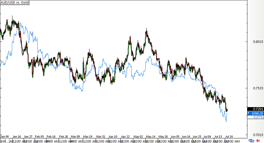 Aud Usd 4 Hour Forex Chart Vs Gold Prices