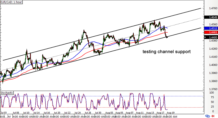 Related analysis EUR/CAD