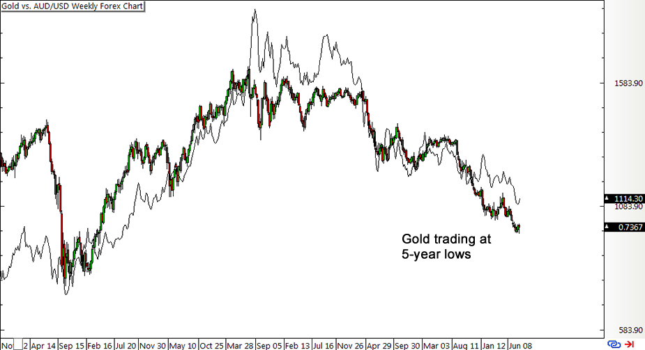 Gold Vs Aud Usd Weekly Forex Chart