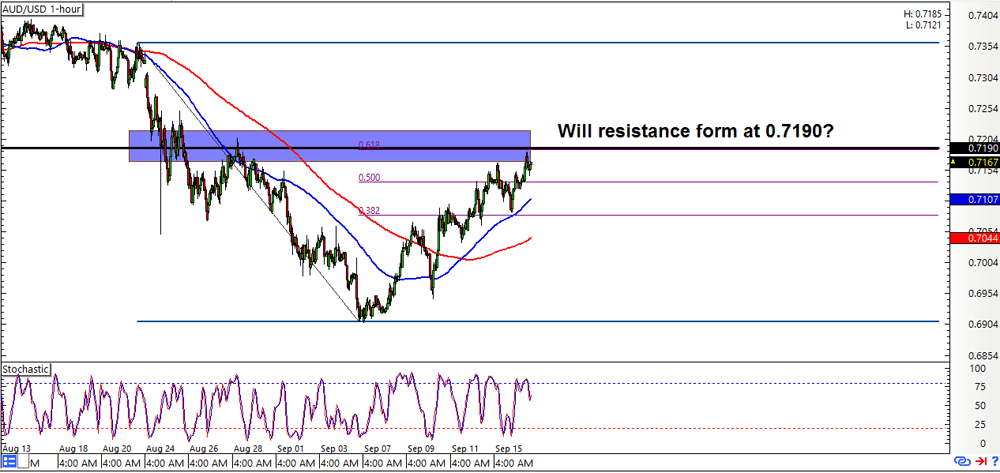 Forex live charts aud/usd