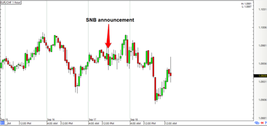 Snb forex brokers