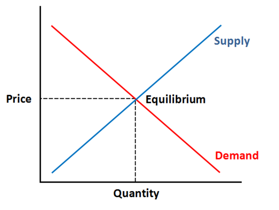 demand and supply for housing in malaysia Prices as a variable equating short-run housing demand with fixed short-run housing supply, or hong kong, taiwan, south korea and malaysia.
