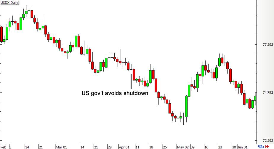 Economic news affect forex trading