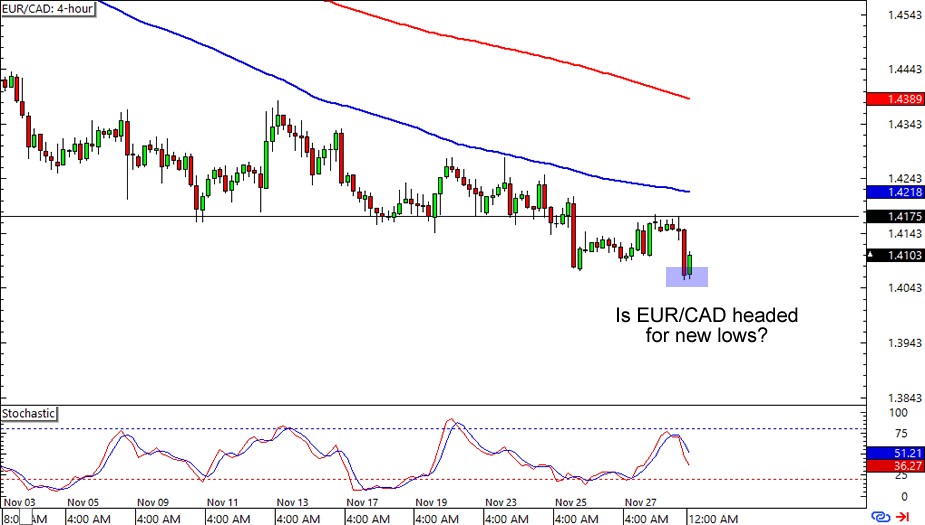 Related news EUR/CAD
