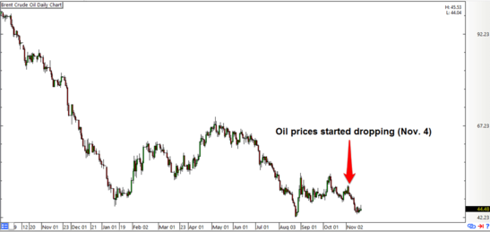 Forexpros brent oil live